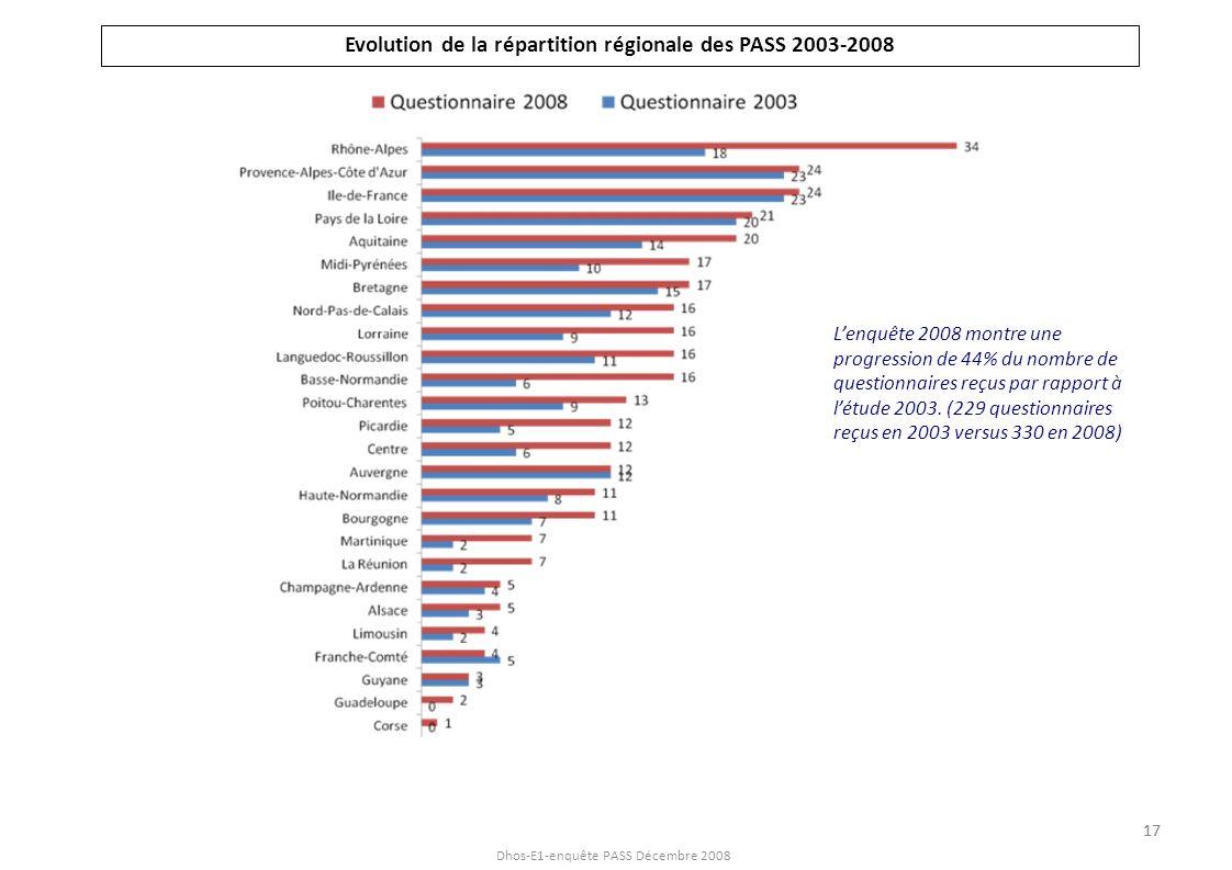 Dhos-E1-enquête PASS Décembre 2008 Evolution de la répartition régionale des PASS 2003-2008 Lenquête 2008 montre une progression de 44% du nombre de q