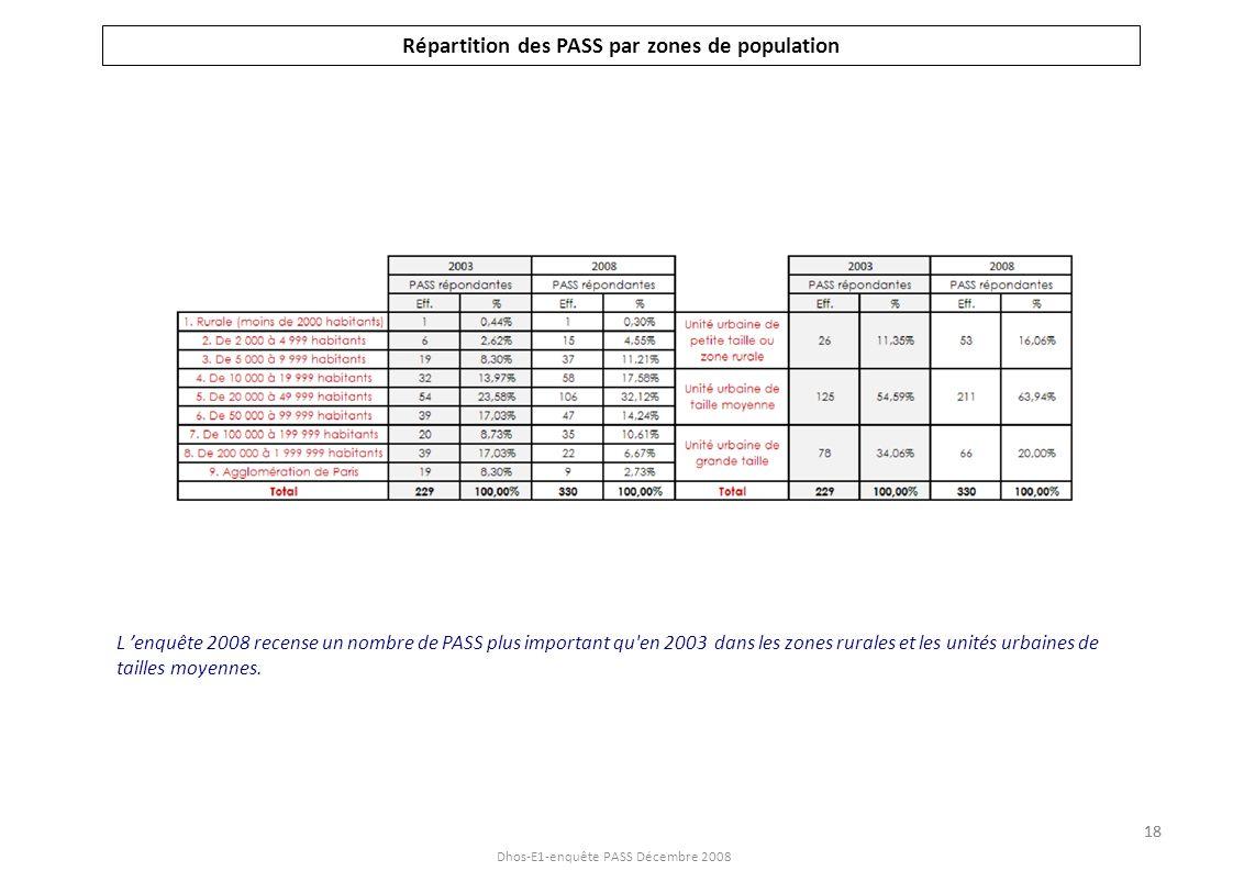 Dhos-E1-enquête PASS Décembre 2008 Répartition des PASS par zones de population L enquête 2008 recense un nombre de PASS plus important qu'en 2003 dan