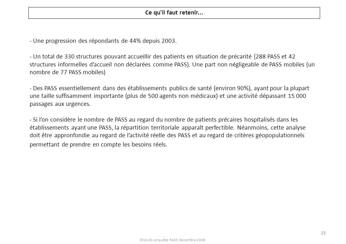Dhos-E1-enquête PASS Décembre 2008 Ce qu'il faut retenir... - Une progression des répondants de 44% depuis 2003. - Un total de 330 structures pouvant