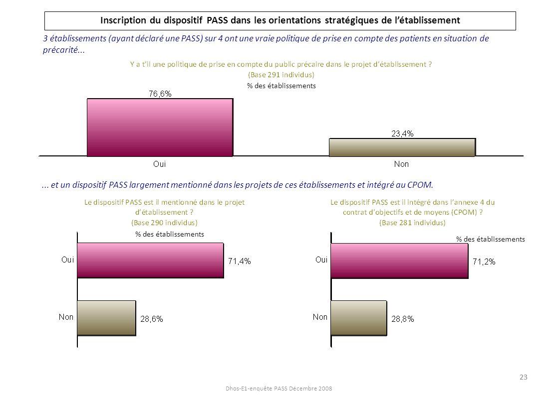 Dhos-E1-enquête PASS Décembre 2008 Inscription du dispositif PASS dans les orientations stratégiques de létablissement 3 établissements (ayant déclaré