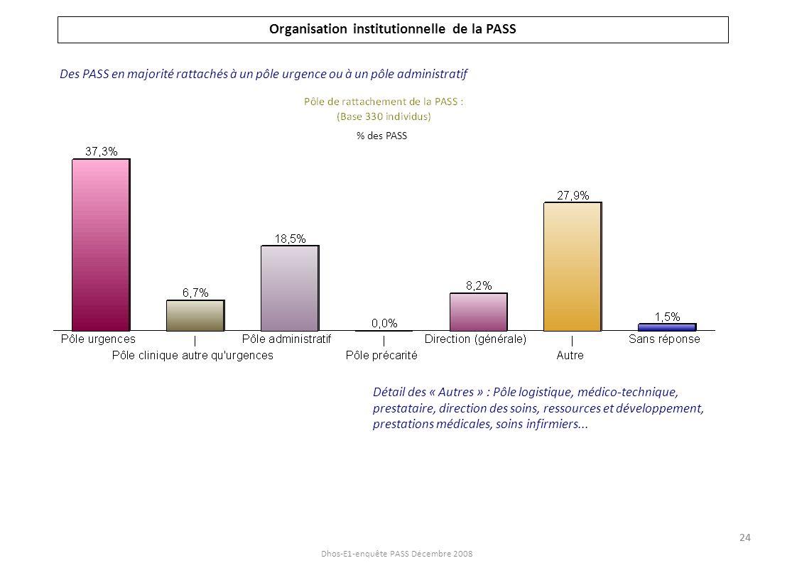 Dhos-E1-enquête PASS Décembre 2008 Organisation institutionnelle de la PASS Détail des « Autres » : Pôle logistique, médico-technique, prestataire, di