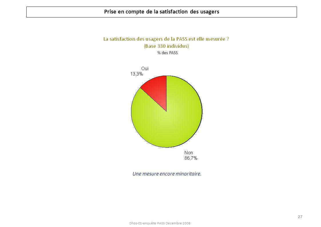 Dhos-E1-enquête PASS Décembre 2008 Prise en compte de la satisfaction des usagers Une mesure encore minoritaire. % des PASS 27
