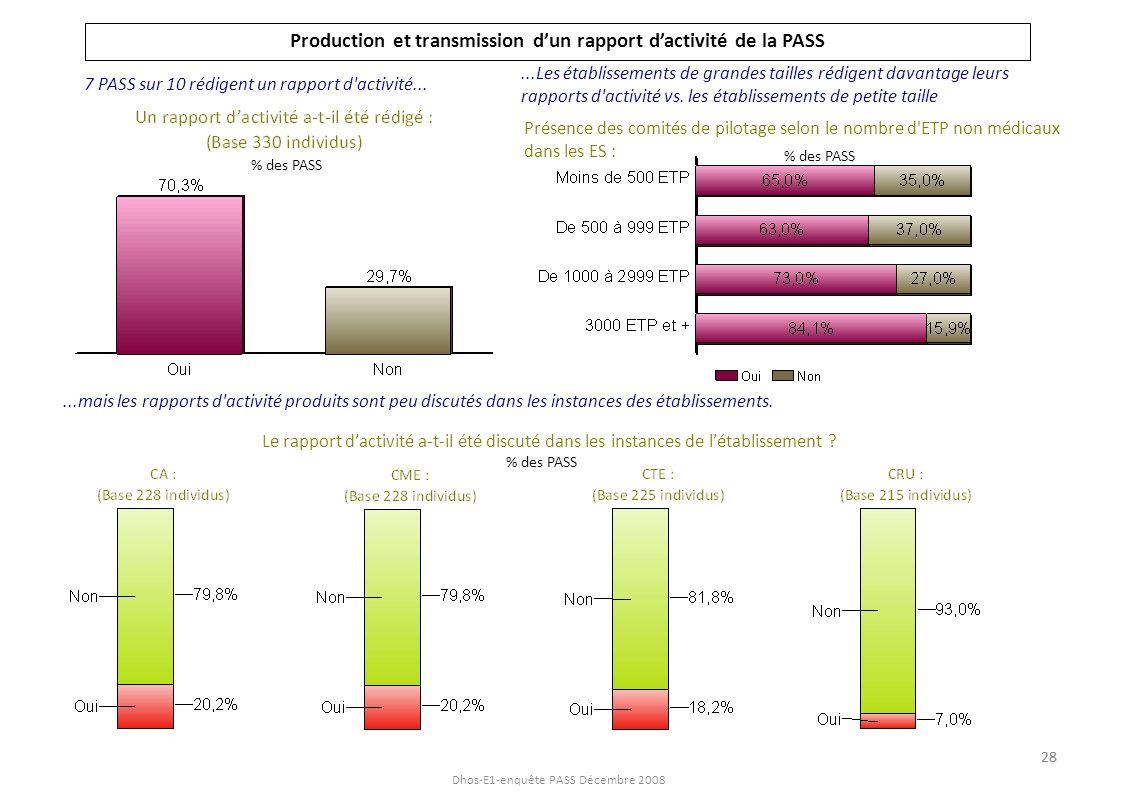 Dhos-E1-enquête PASS Décembre 2008 Production et transmission d un rapport dactivité de la PASS Autres instances : DDASS, DRASS, associations...