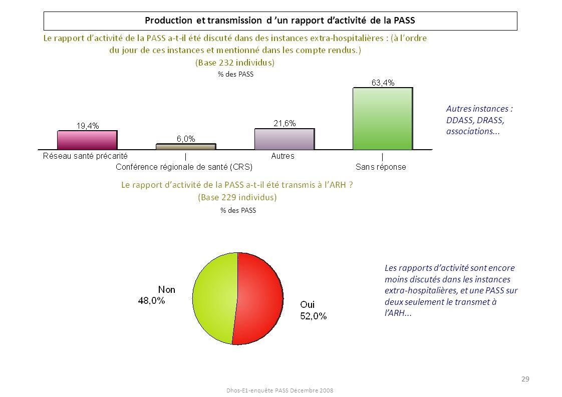Dhos-E1-enquête PASS Décembre 2008 Production et transmission d un rapport dactivité de la PASS Autres instances : DDASS, DRASS, associations... Les r
