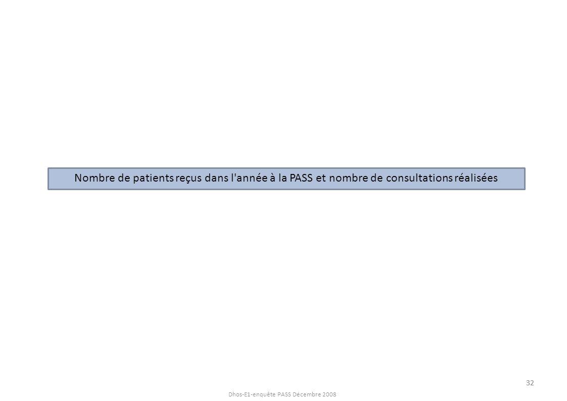 Dhos-E1-enquête PASS Décembre 2008 Nombre de patients reçus dans l année à la PASS Répartition des PASS par tranches de file active en 2007 41% des établissements ont accueilli plus de 300 personnes sur l année 2007 Les PASS ont accueilli un nombre moyen de 455 personnes sur l année 2007 % des PASS 33