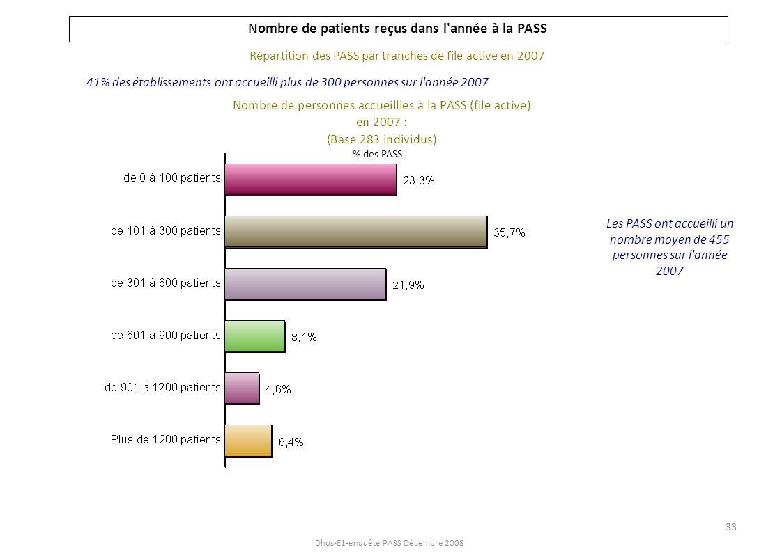 Dhos-E1-enquête PASS Décembre 2008 Nombre de patients reçus dans l année à la PASS Répartition du nombre de personnes accueillies à la PASS par taille d établissement Plus de 70% des établissements de moins de 500 ETP de professionnels non médicaux accueillent à la PASS moins de 300 personnes à l année % des PASS 34