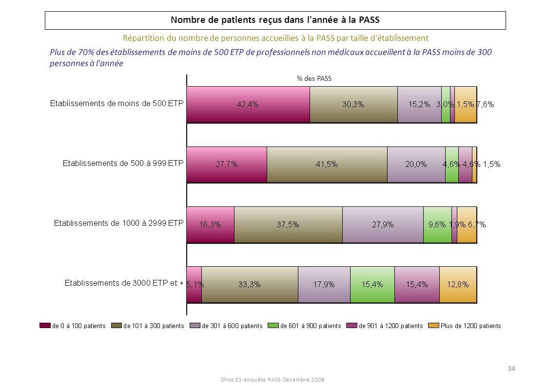 Dhos-E1-enquête PASS Décembre 2008 Nombre de patients reçus dans l année à la PASS Répartition du nombre de personnes accueillies à la PASS par tranche de dotations MIG Dotations MIG en % des PASS 62% des PASS qui reçoivent une dotation équivalente a plus de 2 ETP ont plus de 300 patients...
