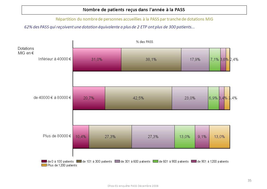 Dhos-E1-enquête PASS Décembre 2008 Nombre moyen de consultations réalisées par la PASS Plus de 500 consultations en moyenne sur l année à caractère sociale, médicale non spécialisée et infirmier.