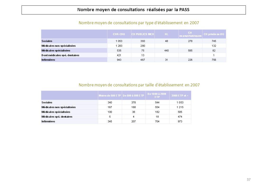 Nombre moyen de consultations réalisées par la PASS Nombre moyen de consultations par type d'établissement en 2007 Nombre moyen de consultations par t