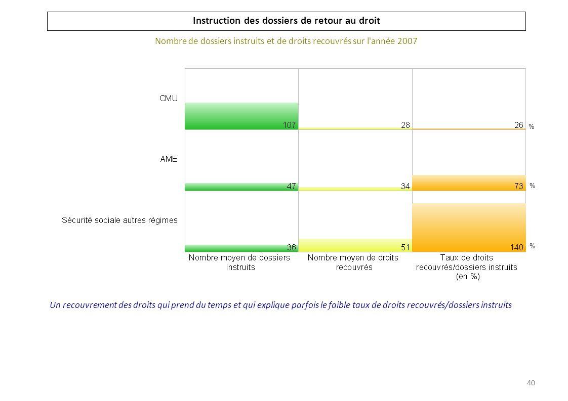 Instruction des dossiers de retour au droit Nombre de dossiers instruits et de droits recouvrés sur l année 2007 % % % 41