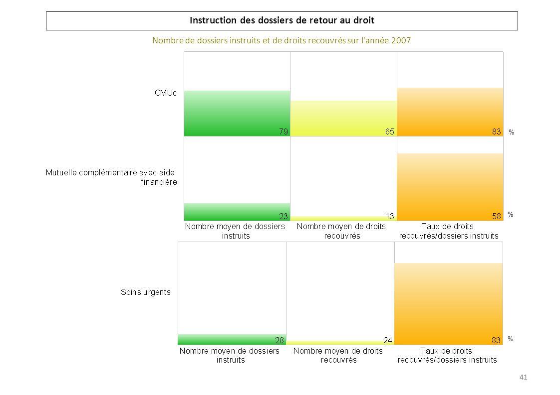 Instruction des dossiers de retour au droit Nombre de dossiers instruits et de droits recouvrés sur l'année 2007 % % % 41