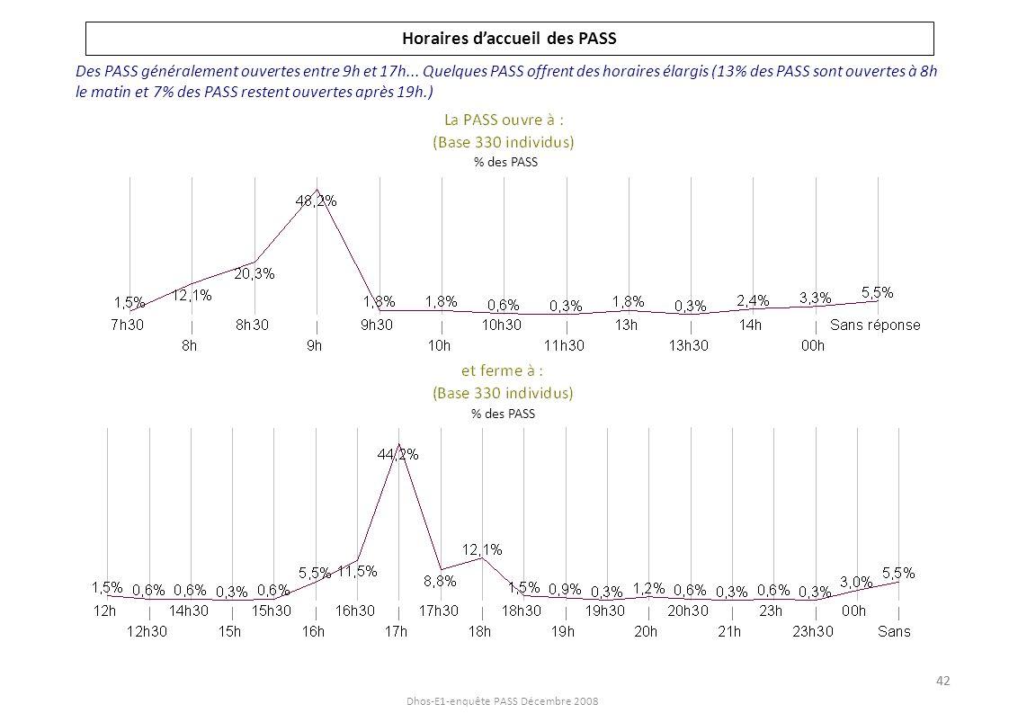 Dhos-E1-enquête PASS Décembre 2008 Jours daccueil des PASS Une majorité des PASS ouvertes tous les jours de la semaine......et quelques PASS ouvertes le week-end % des PASS 43