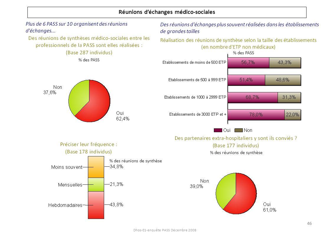 Dhos-E1-enquête PASS Décembre 2008 Actions réalisées par la PASS hors les murs Les actions de formation au cours des 3 dernières années Plus de 4 PASS sur 10 réalisent des actions hors de lhôpital Une majorité de professionnels des PASS se sont formés sur les 3 dernières années % des PASS 47