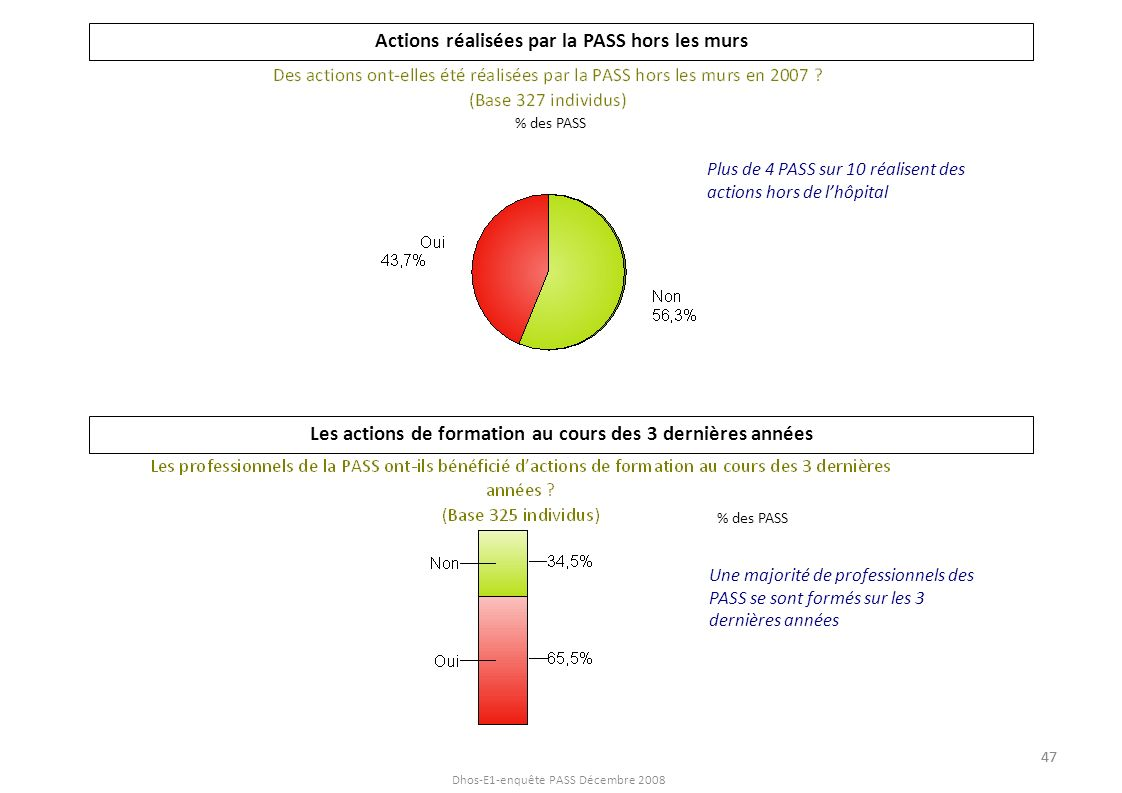 Dhos-E1-enquête PASS Décembre 2008 Actions réalisées par la PASS hors les murs Les actions de formation au cours des 3 dernières années Plus de 4 PASS
