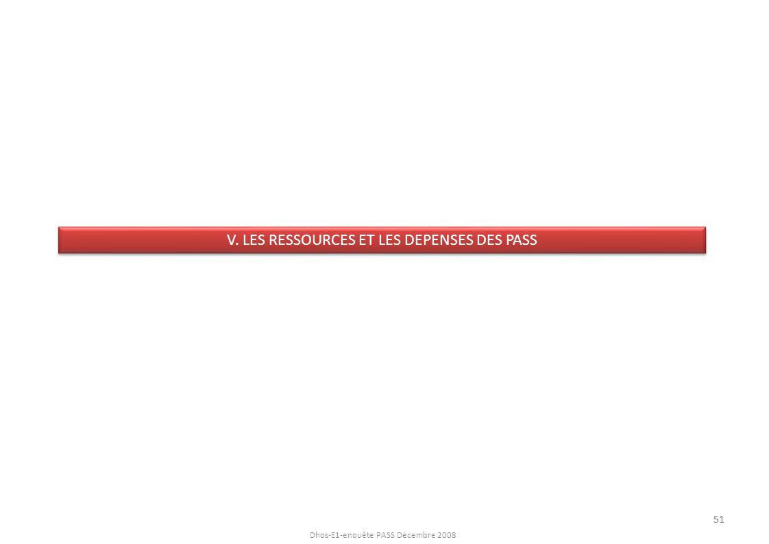 Dhos-E1-enquête PASS Décembre 2008 V. LES RESSOURCES ET LES DEPENSES DES PASS 51