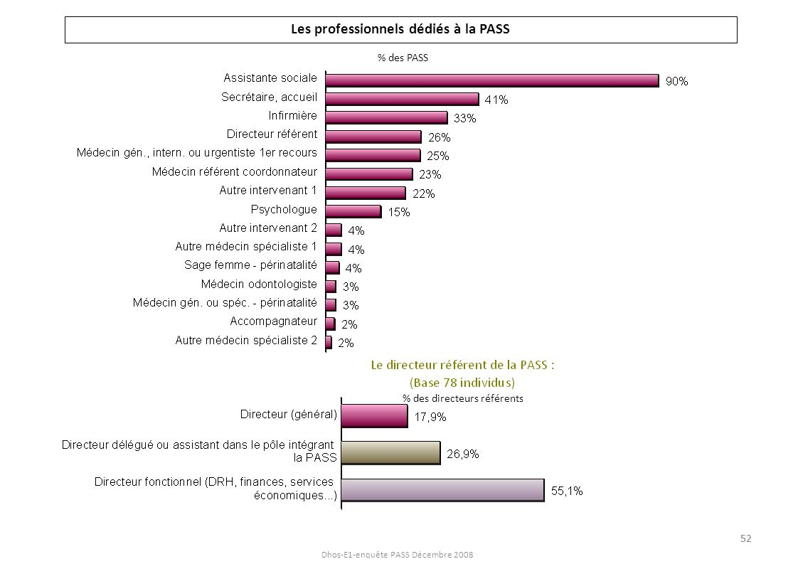 Dhos-E1-enquête PASS Décembre 2008 Les professionnels dédiés à la PASS % des PASS % des directeurs référents 52