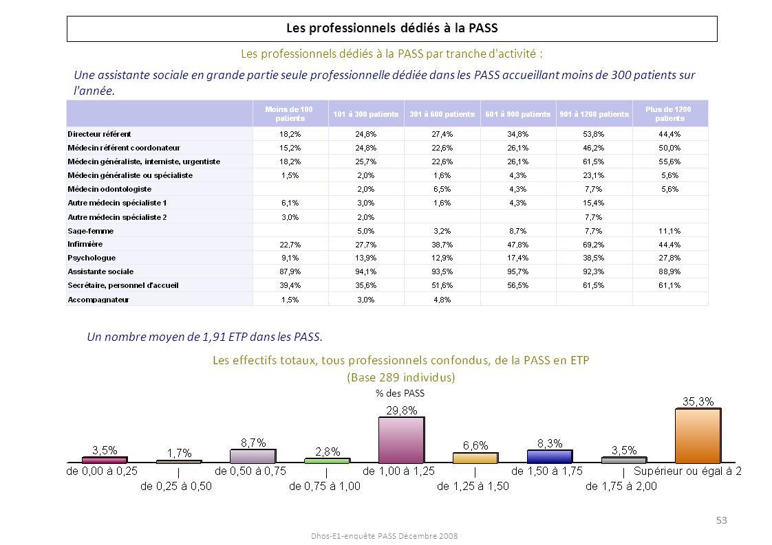 Dhos-E1-enquête PASS Décembre 2008 Les professionnels dédiés à la PASS Les professionnels dédiés à la PASS par tranche d'activité : Une assistante soc