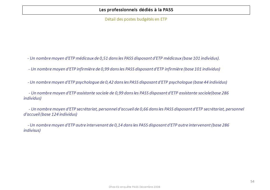 Dhos-E1-enquête PASS Décembre 2008 Les professionnels dédiés à la PASS Détail des postes budgétés en ETP - Un nombre moyen d'ETP médicaux de 0,51 dans