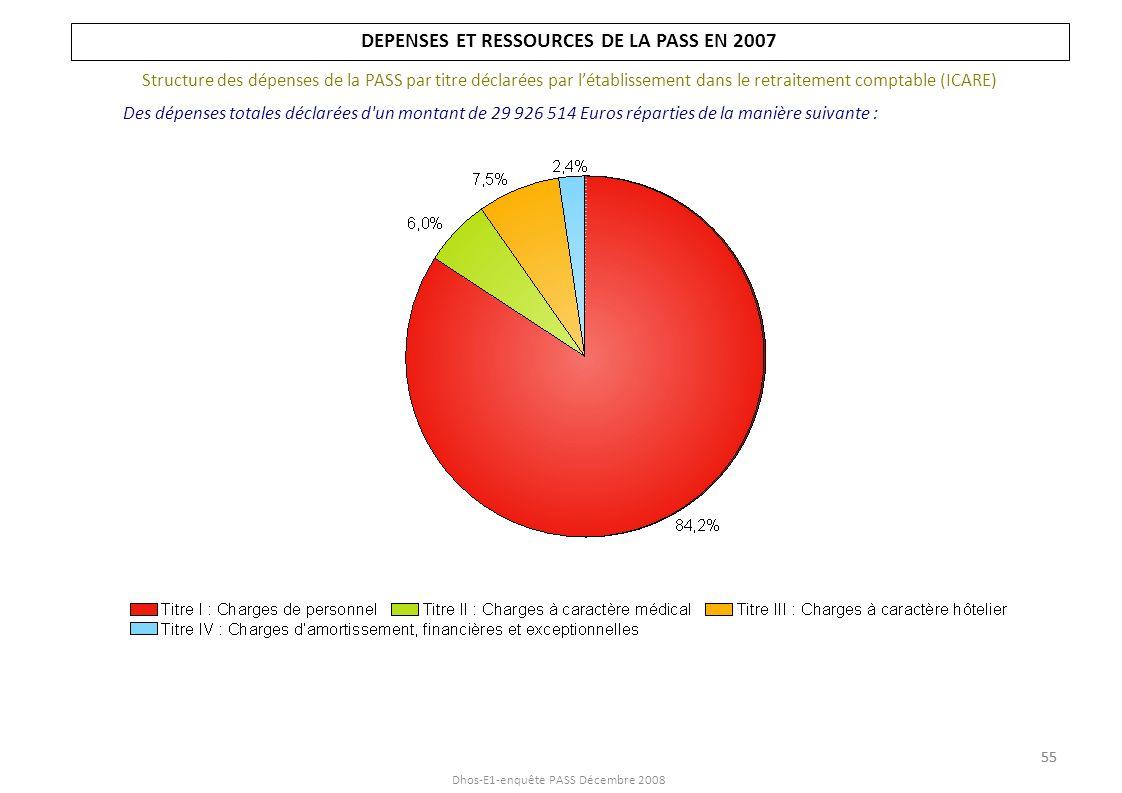 Dhos-E1-enquête PASS Décembre 2008 DEPENSES ET RESSOURCES DE LA PASS EN 2007 Structure des dépenses de la PASS par titre déclarées par létablissement