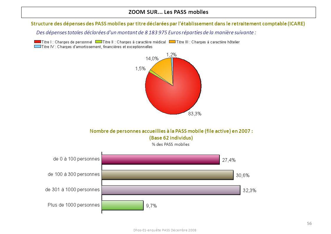 Dhos-E1-enquête PASS Décembre 2008 DEPENSES ET RESSOURCES DE LA PASS EN 2007 Répartition des dépenses totales déclarées (29 926 514 Euros) par type d établissement : Montant moyen (en ) des dépenses par type d établissement : La moitié des dépenses relatives aux PASS sont dans les CH publics MCO et 38% dans les CHR-CHU 57