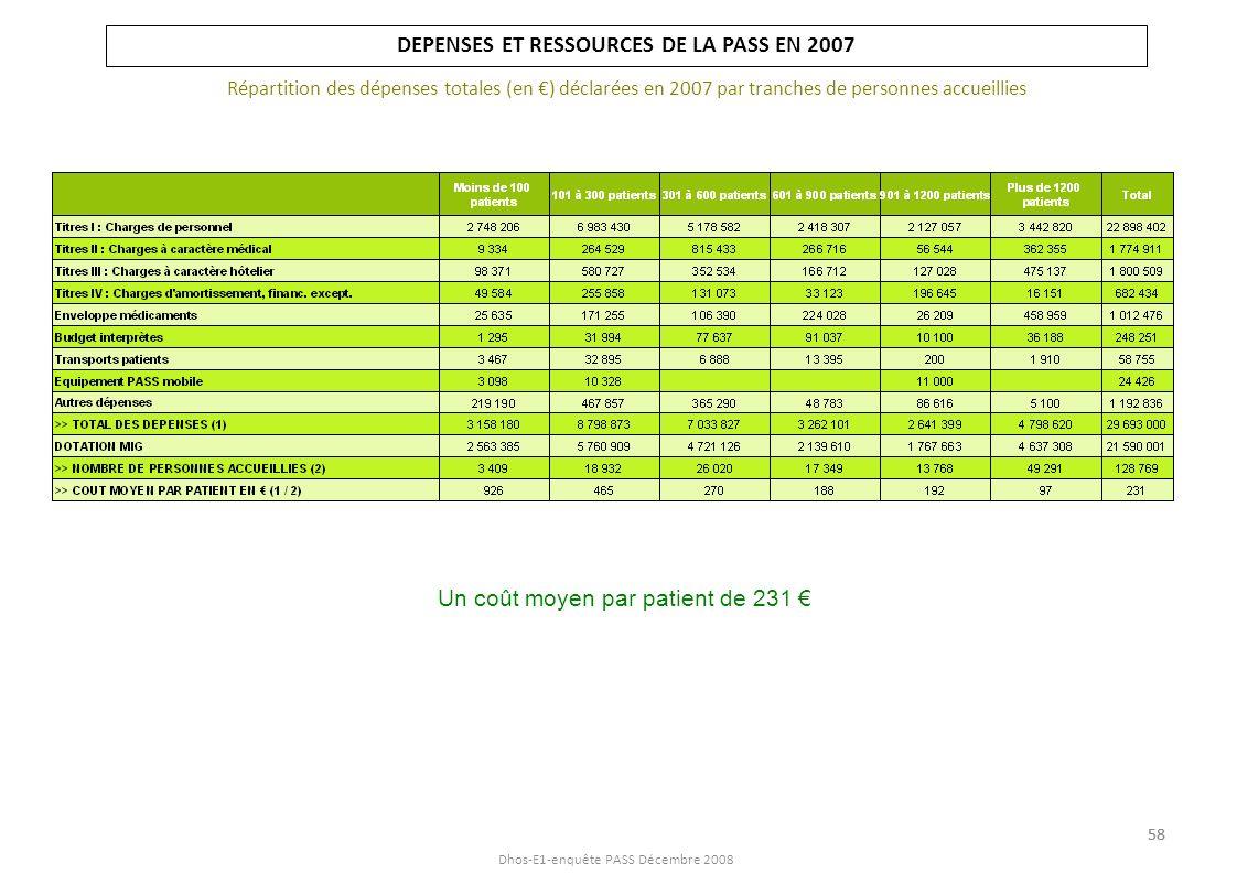 Dhos-E1-enquête PASS Décembre 2008 DEPENSES ET RESSOURCES DE LA PASS EN 2007 Répartition des dépenses totales (en ) déclarées en 2007 par tranches de