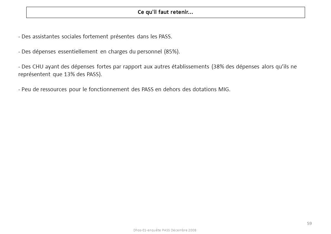 Dhos-E1-enquête PASS Décembre 2008 Ce qu'il faut retenir... - Des assistantes sociales fortement présentes dans les PASS. - Des dépenses essentielleme
