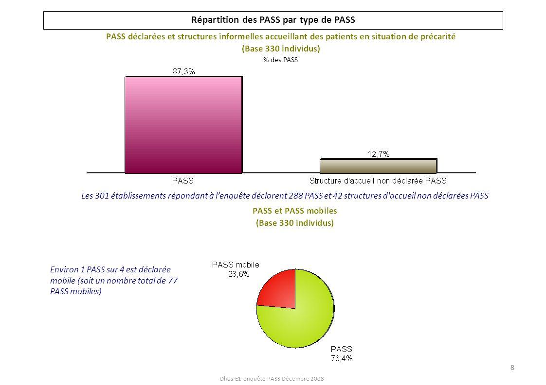 Dhos-E1-enquête PASS Décembre 2008 Répartition des PASS par type de PASS Les 301 établissements répondant à lenquête déclarent 288 PASS et 42 structur