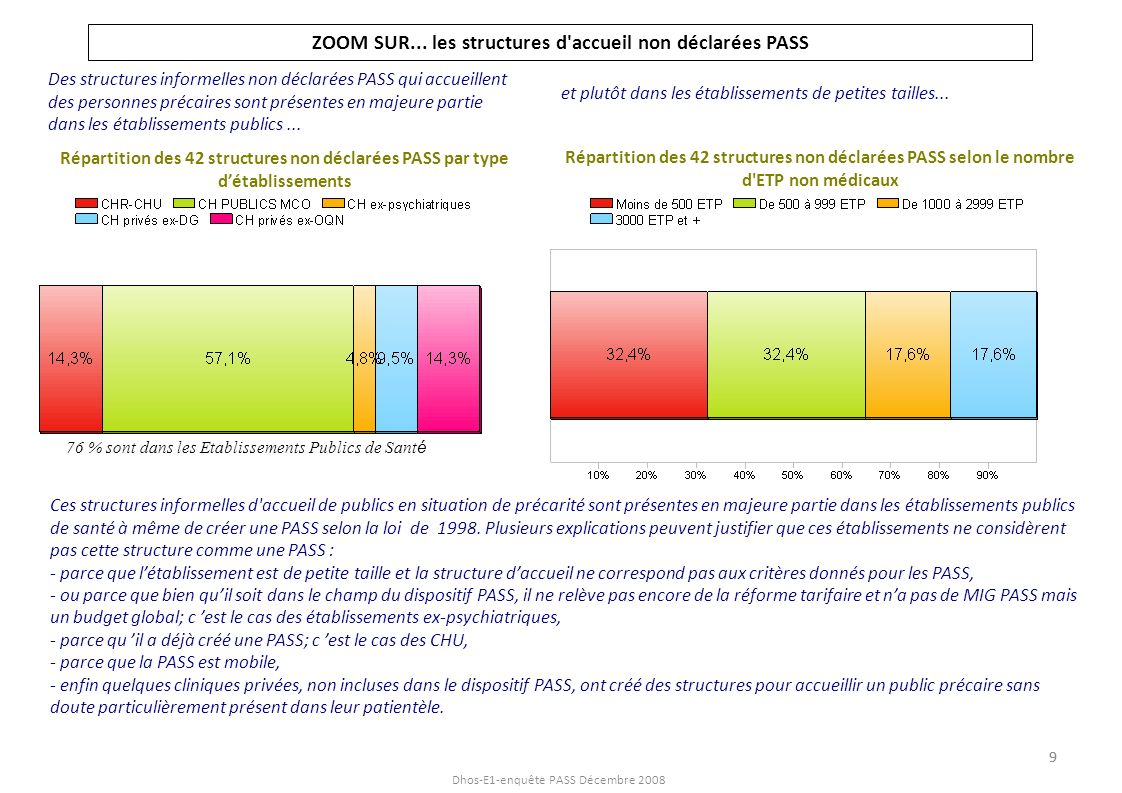 Dhos-E1-enquête PASS Décembre 2008 Année d ouverture des PASS 75% des 330 PASS ont été ouvertes à lissue des délégations nationales de crédits lors de la mise en œuvre du dispositif entre fin 1998 et 2001 (et surtout en 2000).