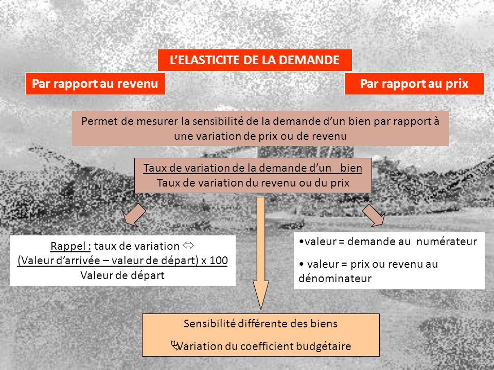Permet de mesurer la sensibilité de la demande dun bien par rapport à une variation de prix ou de revenu Taux de variation de la demande dun bien Taux