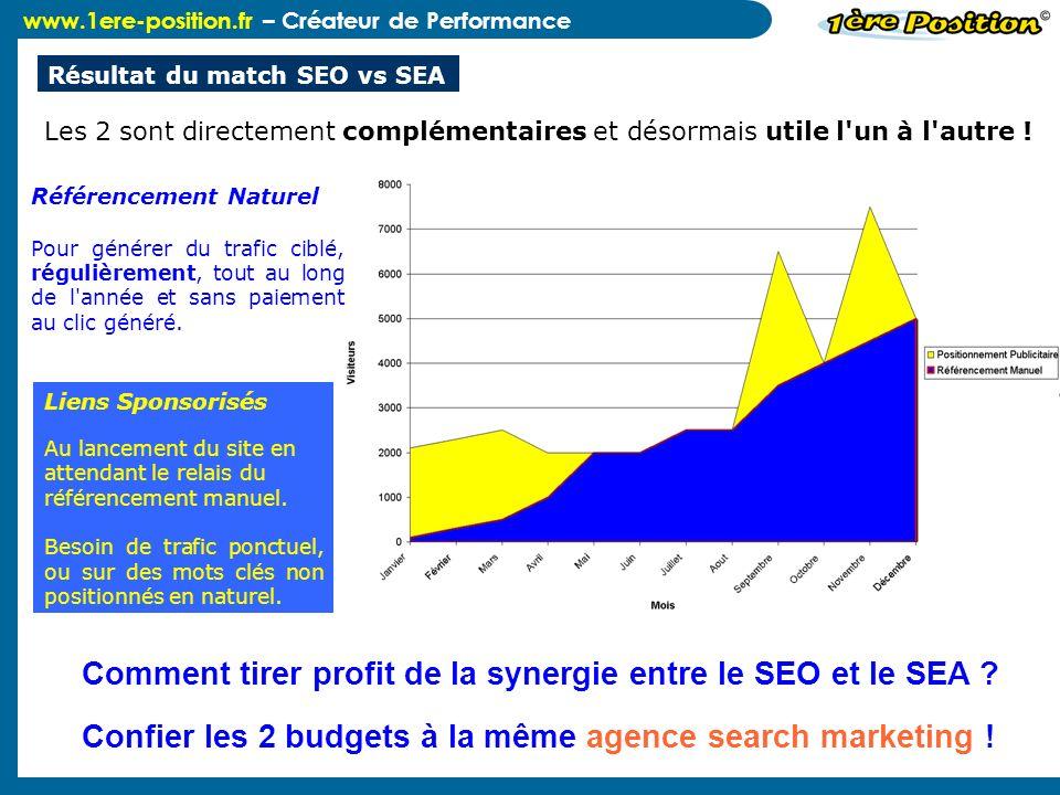 www.1ere-position.fr – Créateur de Performance Résultat du match SEO vs SEA Référencement Naturel Pour générer du trafic ciblé, régulièrement, tout au