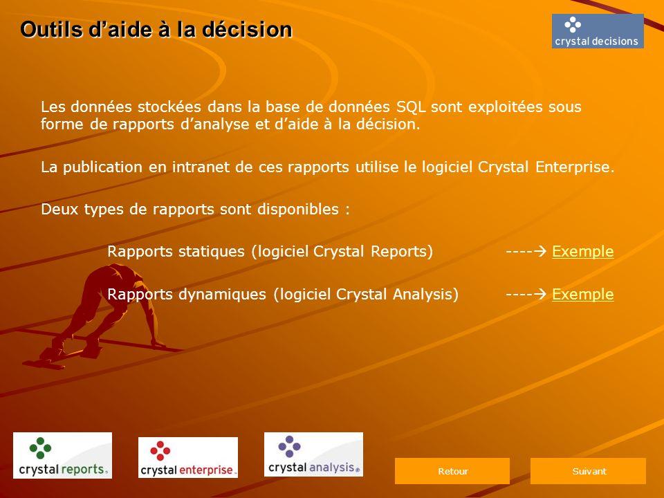 Outils daide à la décision Les données stockées dans la base de données SQL sont exploitées sous forme de rapports danalyse et daide à la décision.