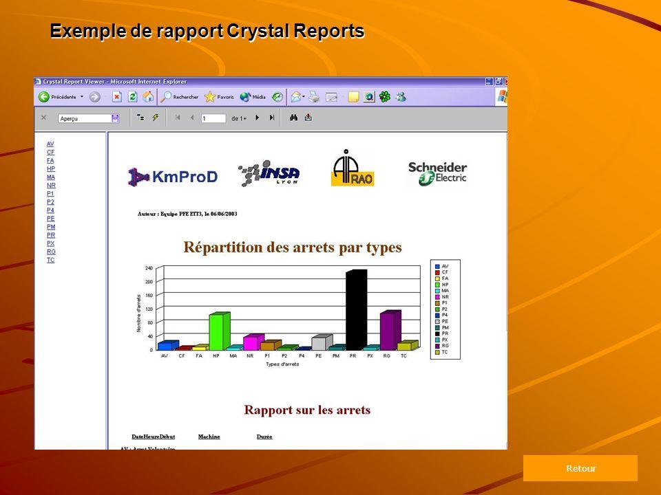 Exemple de rapport Crystal Reports Retour