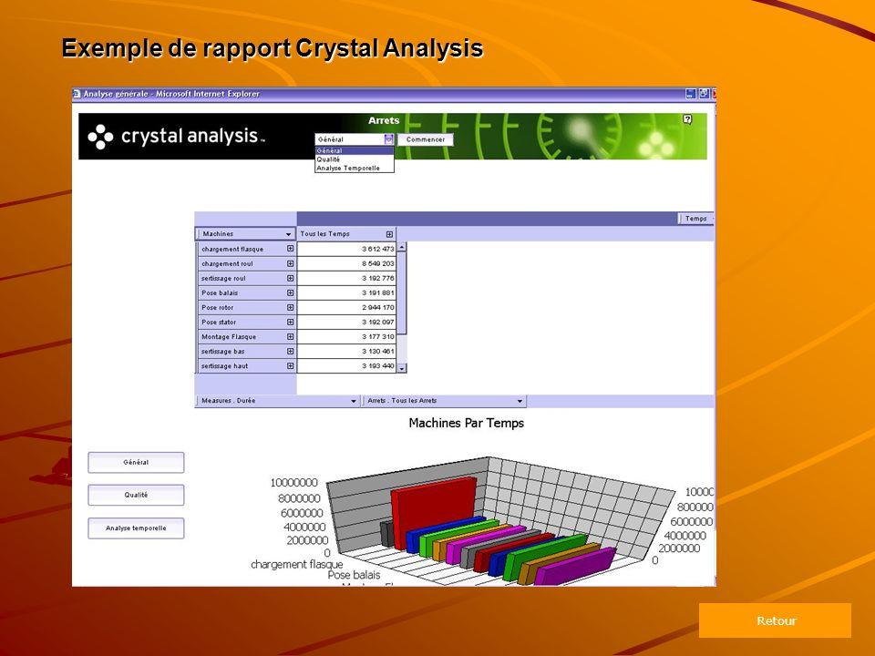 Exemple de rapport Crystal Analysis Retour