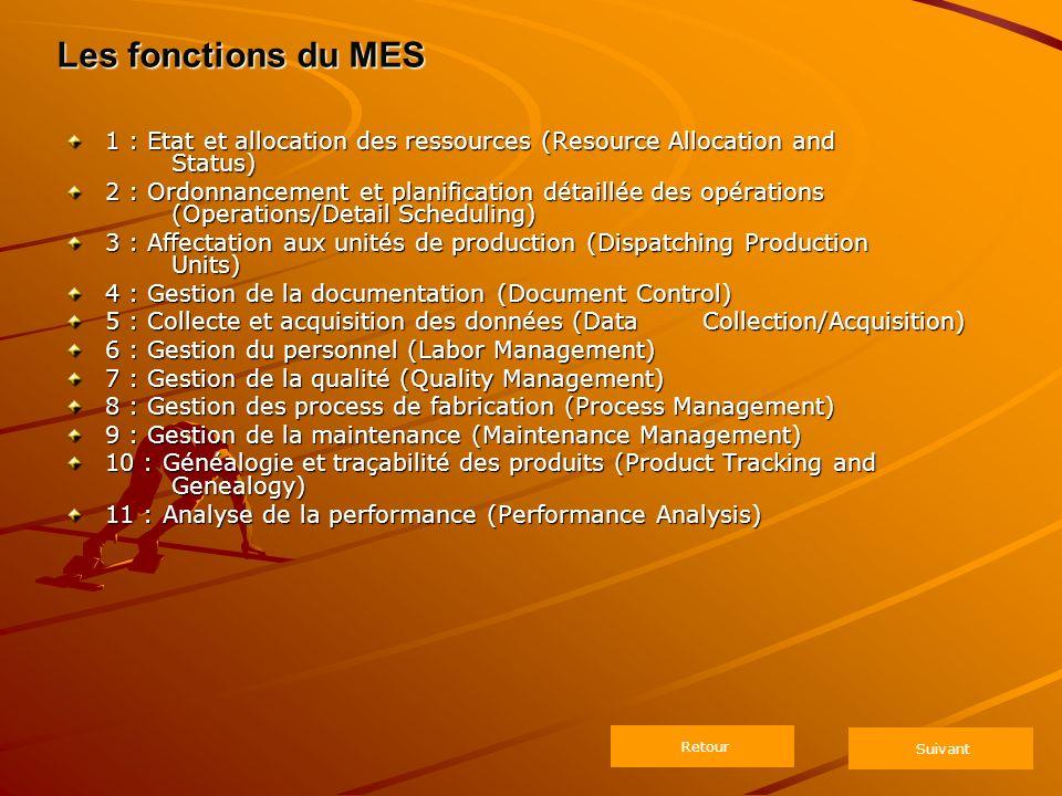 1 : Etat et allocation des ressources (Resource Allocation and Status) 2 : Ordonnancement et planification détaillée des opérations (Operations/Detail Scheduling) 3 : Affectation aux unités de production (Dispatching Production Units) 4 : Gestion de la documentation (Document Control) 5 : Collecte et acquisition des données (Data Collection/Acquisition) 6 : Gestion du personnel (Labor Management) 7 : Gestion de la qualité (Quality Management) 8 : Gestion des process de fabrication (Process Management) 9 : Gestion de la maintenance (Maintenance Management) 10 : Généalogie et traçabilité des produits (Product Tracking and Genealogy) 11 : Analyse de la performance (Performance Analysis) Retour Les fonctions du MES Suivant