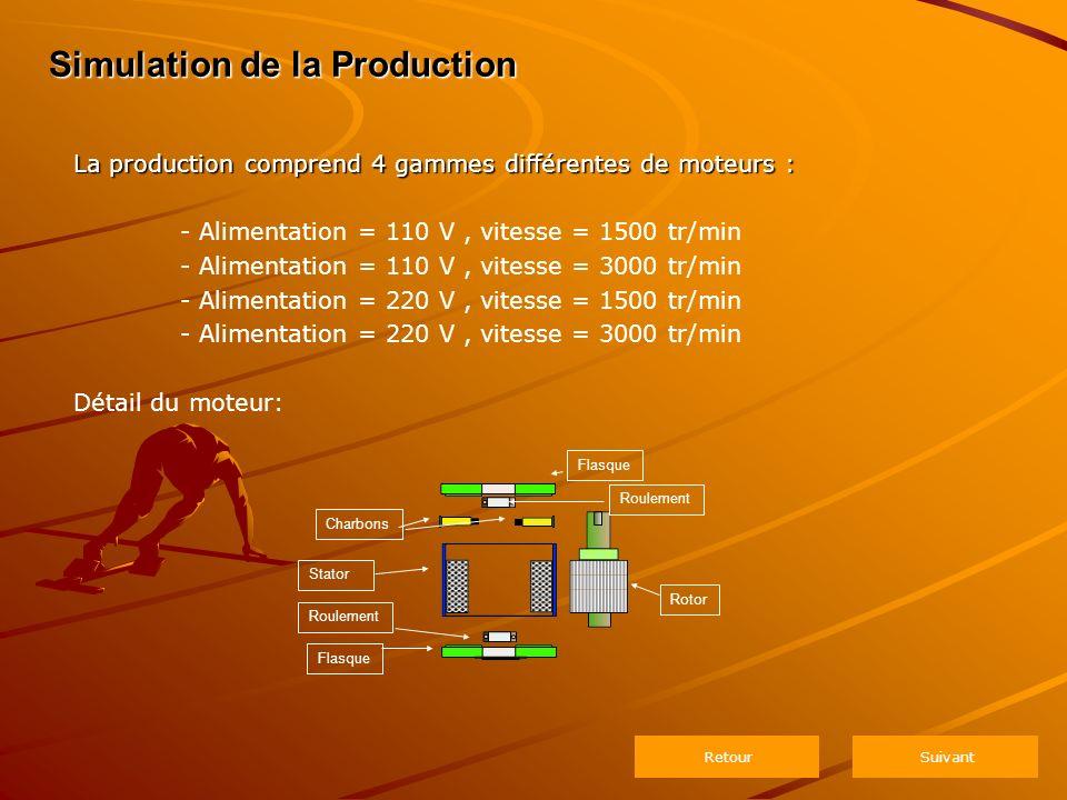 Simulation de la Production La production comprend 4 gammes différentes de moteurs : - Alimentation = 110 V, vitesse = 1500 tr/min - Alimentation = 110 V, vitesse = 3000 tr/min - Alimentation = 220 V, vitesse = 1500 tr/min - Alimentation = 220 V, vitesse = 3000 tr/min Détail du moteur: Flasque Roulement Stator Rotor Flasque Roulement Charbons Suivant Retour