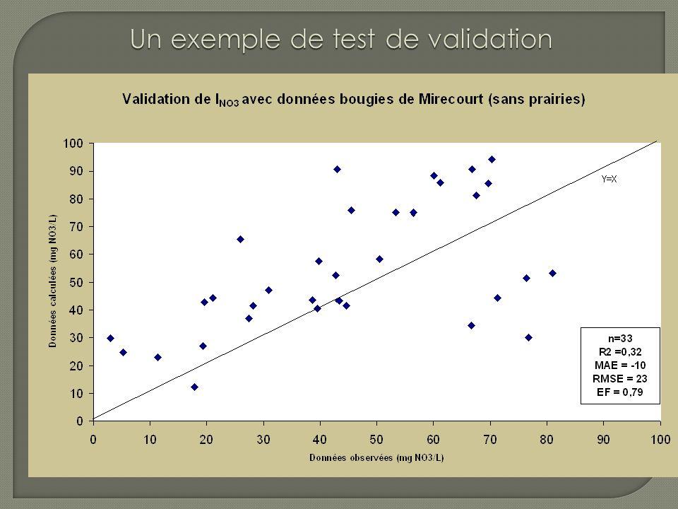 1) Validation de la construction 2) Validation des sorties 3) Validation de l usage LES DIFFÉRENTS TYPES DE VALIDATION (Bockstaller & Girardin soumis)