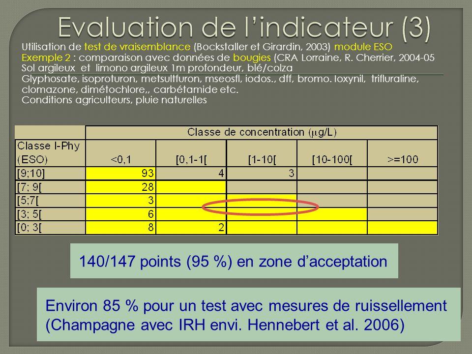 Utilisation de test de vraisemblance (Bockstaller et Girardin, 2003) module ESO Exemple 1 : comparaison avec données de lysimètres (INRA, JY Chapot, 2006 Sol limon-argileux 1m profondeur carbétamide, atrazine, diméthénamid, napropamide, sulcotrione, propyzamide, bromox.