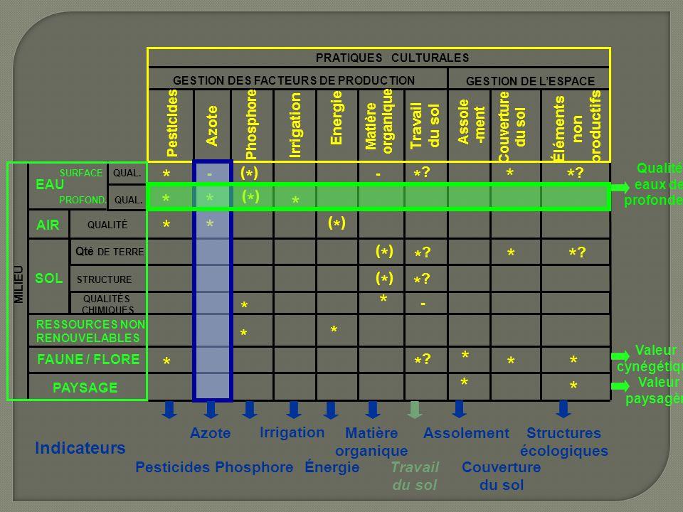 GESTION DE LESPACE GESTION DES FACTEURS DE PRODUCTION PRATIQUES CULTURALES MILIEU Assole -ment Irrigation Couverture du sol Pesticides Azote Phosphore Energie Matière organique Travail du sol Éléments non productifs QUAL.