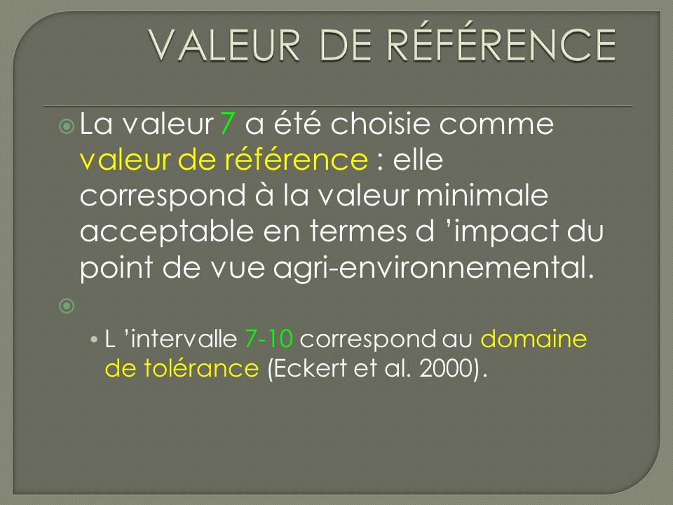 La valeur 7 a été choisie comme valeur de référence : elle correspond à la valeur minimale acceptable en termes d impact du point de vue agri-environnemental.