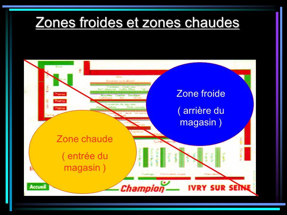 Zones froides et zones chaudes Zone chaude ( entrée du magasin ) Zone froide ( arrière du magasin )