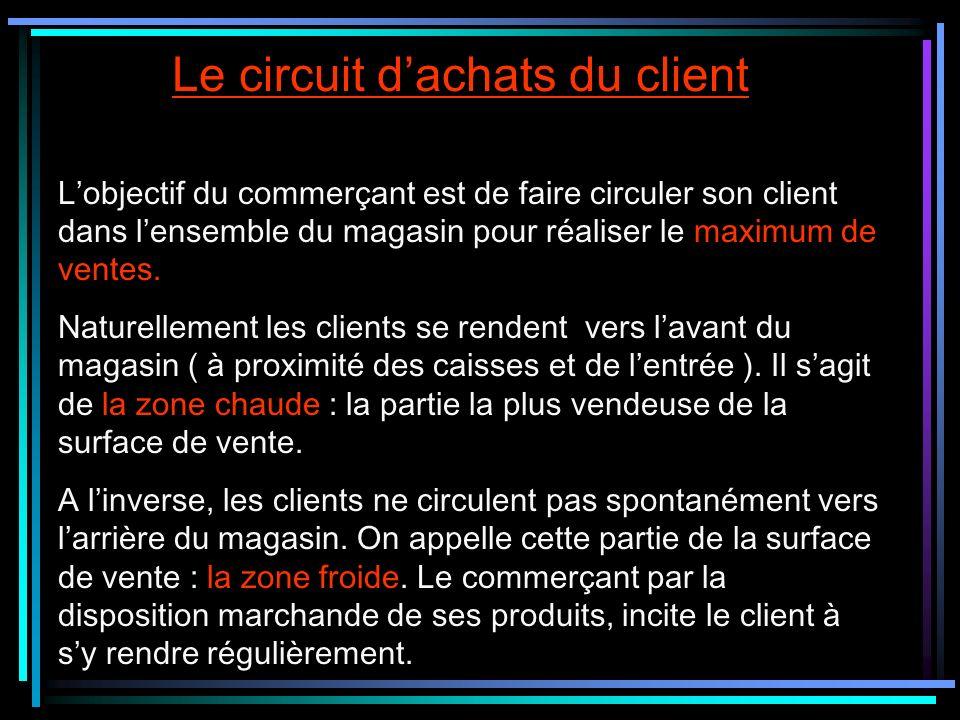 Le circuit dachats du client Lobjectif du commerçant est de faire circuler son client dans lensemble du magasin pour réaliser le maximum de ventes. Na