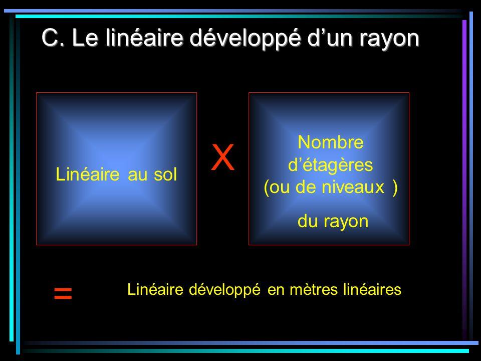 C. Le linéaire développé dun rayon X = Linéaire développé en mètres linéaires Linéaire au sol Nombre détagères (ou de niveaux ) du rayon
