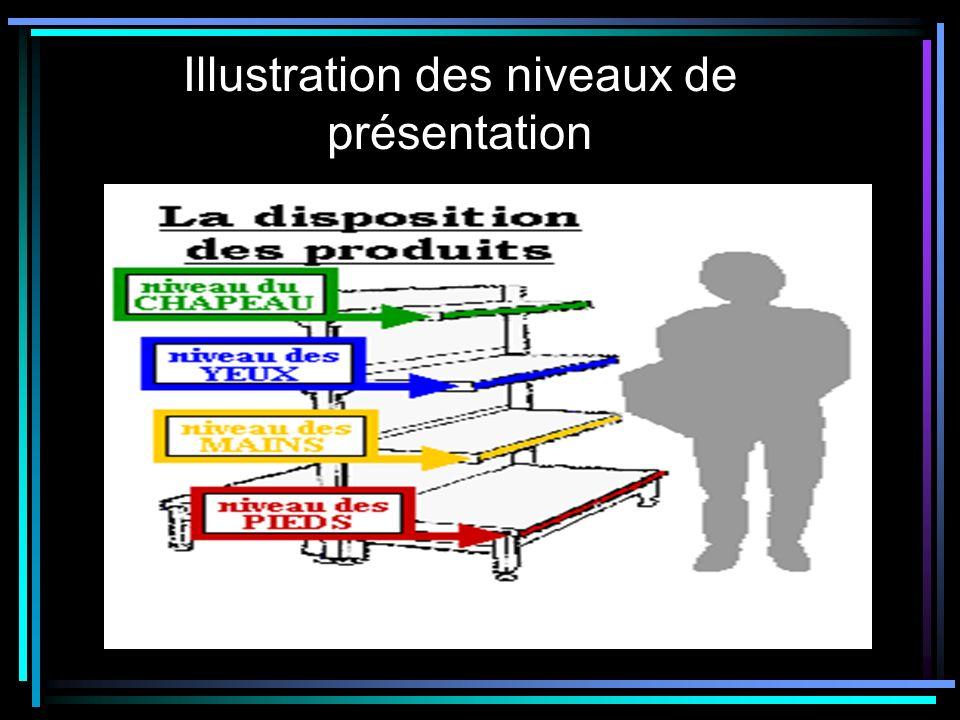 Illustration des niveaux de présentation