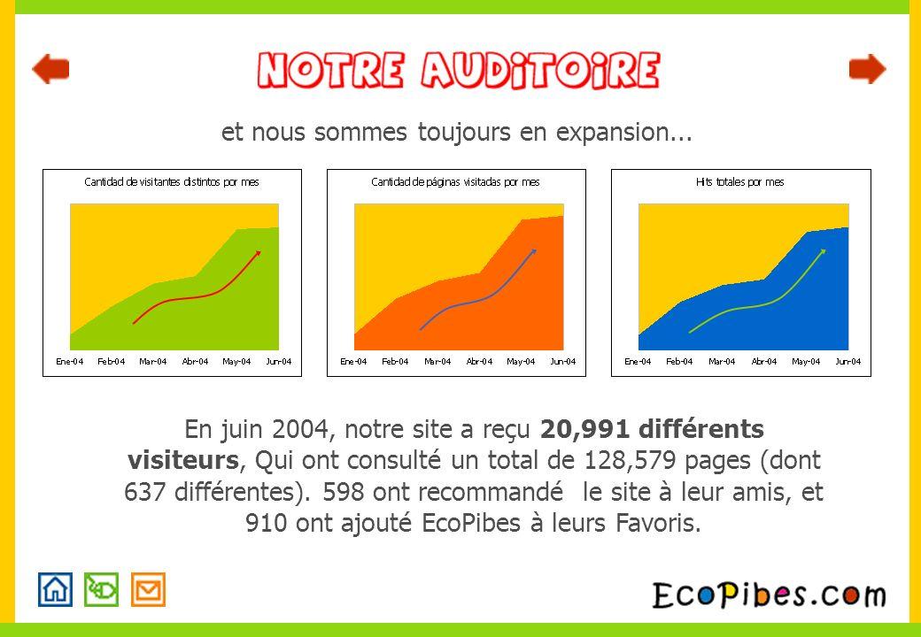 et nous sommes toujours en expansion... En juin 2004, notre site a reçu 20,991 différents visiteurs, Qui ont consulté un total de 128,579 pages (dont