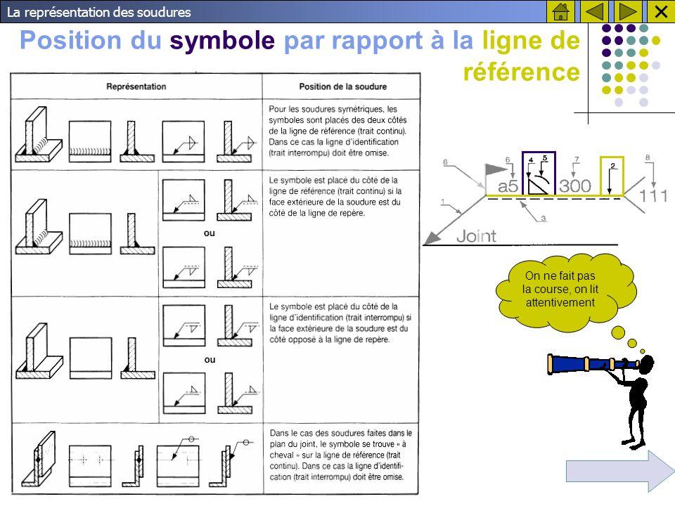 La représentation des soudures Position du symbole par rapport à la ligne de référence On ne fait pas la course, on lit attentivement