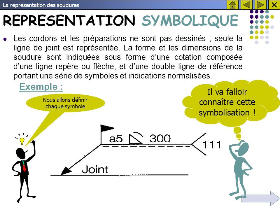 La représentation des soudures Exemple : Synthèse de la représentation symbolique Les cordons ne sont pas dessinés ; seule la ligne de joint est représentée.