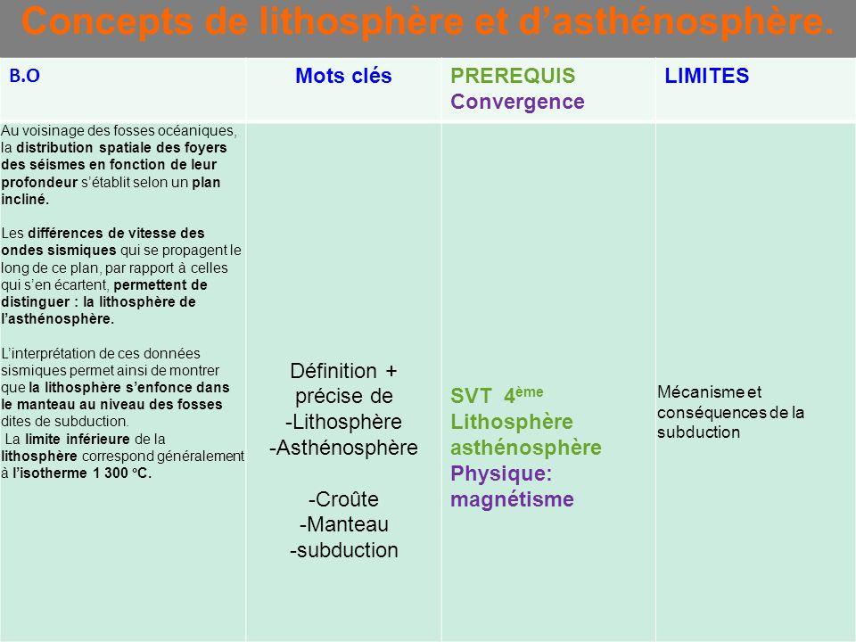 Concepts de lithosphère et dasthénosphère. B.O Mots clésPREREQUIS Convergence LIMITES Au voisinage des fosses océaniques, la distribution spatiale des