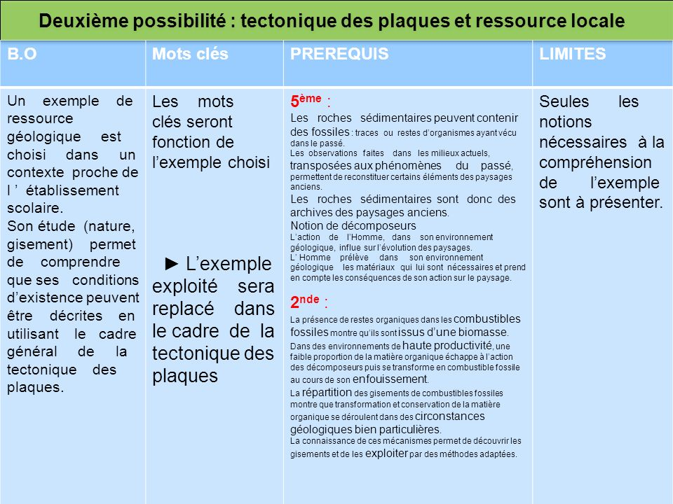 Deuxième possibilité : tectonique des plaques et ressource locale B.OMots clésPREREQUISLIMITES Un exemple de ressource géologique est choisi dans un c