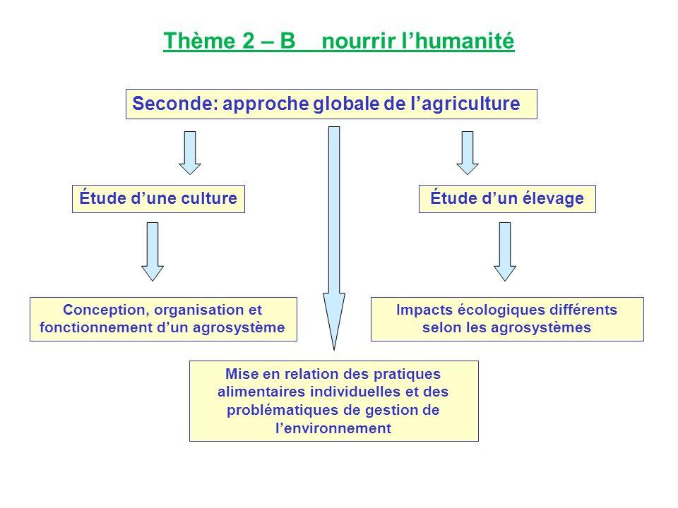 Seconde: approche globale de lagriculture Étude dune culture Conception, organisation et fonctionnement dun agrosystème Étude dun élevage Impacts écol