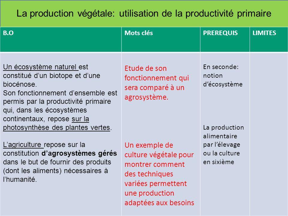 La production végétale: utilisation de la productivité primaire B.OMots clésPREREQUISLIMITES Un écosystème naturel est constitué dun biotope et dune b